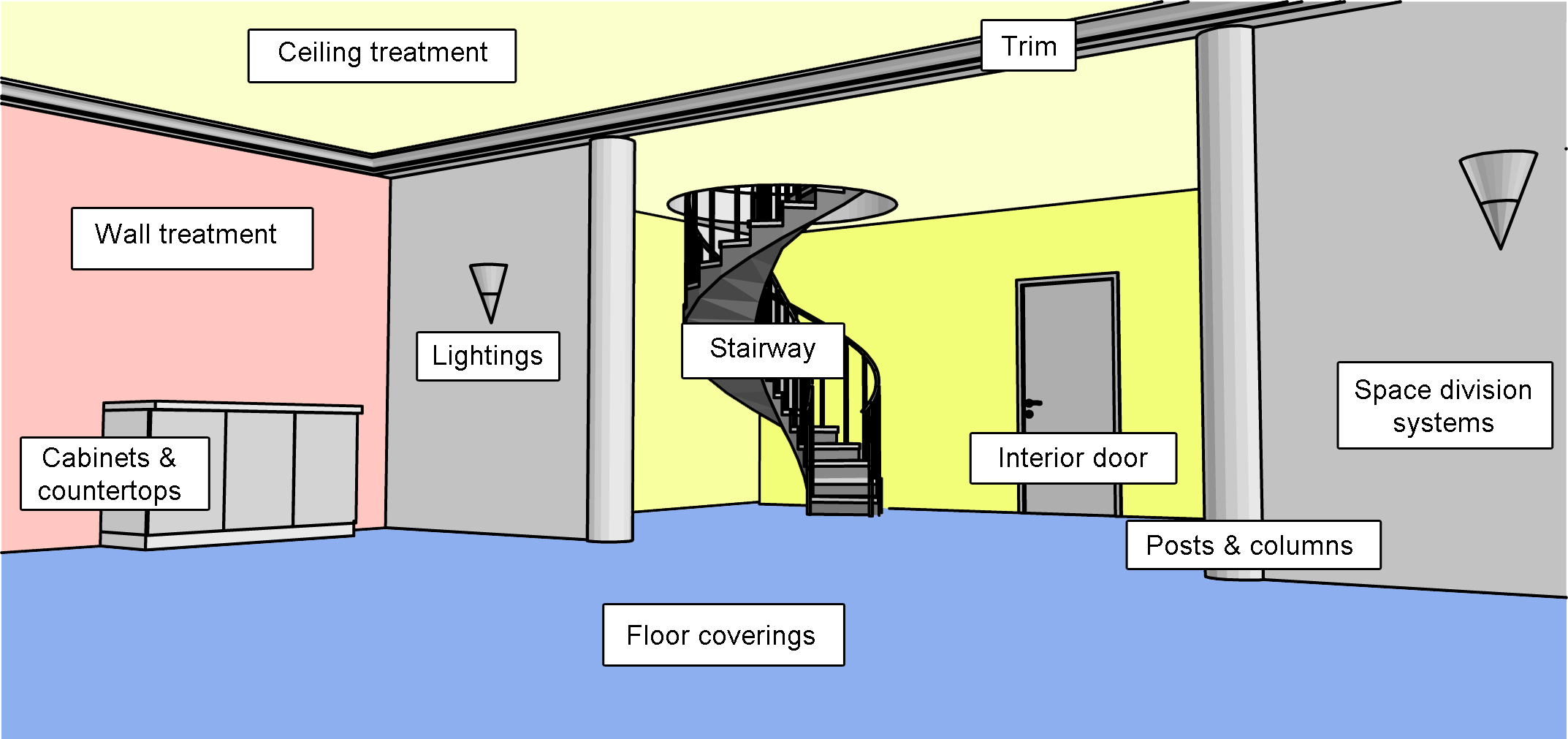 types of interior lighting. interior finishings finishes types of finishigs if lighting