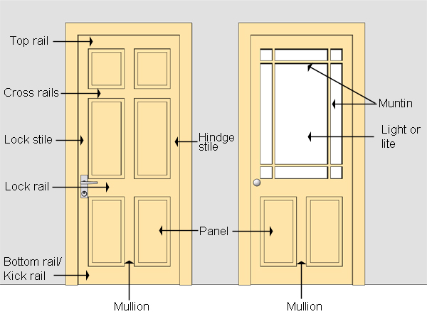 Parts Of A Door : Parts of a hinged door nomenclature