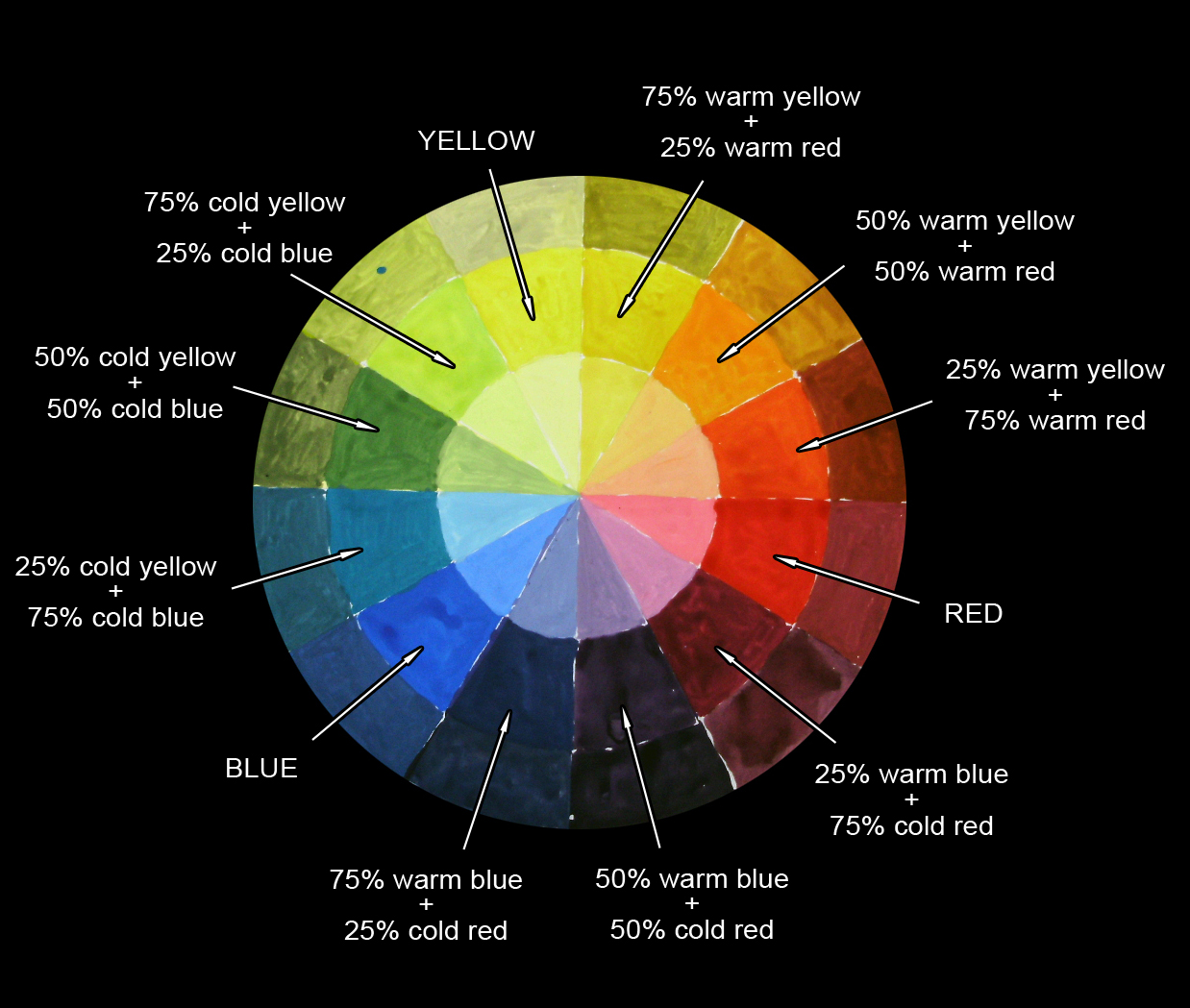 How to make your own color wheel for Color wheel chart paint